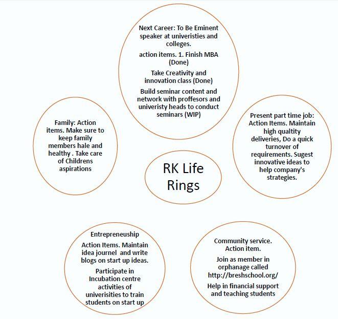 life-rings